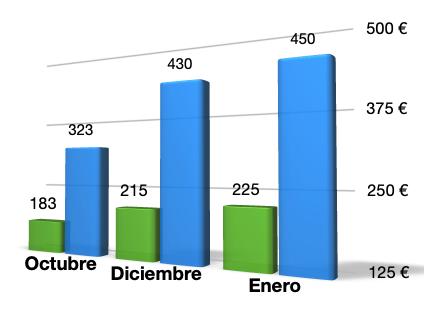 El precio de la alimentación se dispara 28 euros en enero