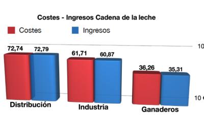 La subida de la alimentación dispara las pérdidas de los ganaderos hasta los 42 euros por tonelada producida