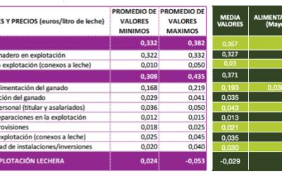El nuevo informe de costes del Ministerio confirma que los ganaderos pierden de media 52 euros por tonelada
