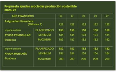 Las ayudas a la producción estarán limitadas a 750 vacas por explotación